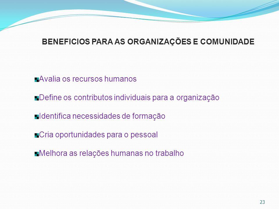 23 BENEFICIOS PARA AS ORGANIZAÇÕES E COMUNIDADE Avalia os recursos humanos Define os contributos individuais para a organização Identifica necessidade