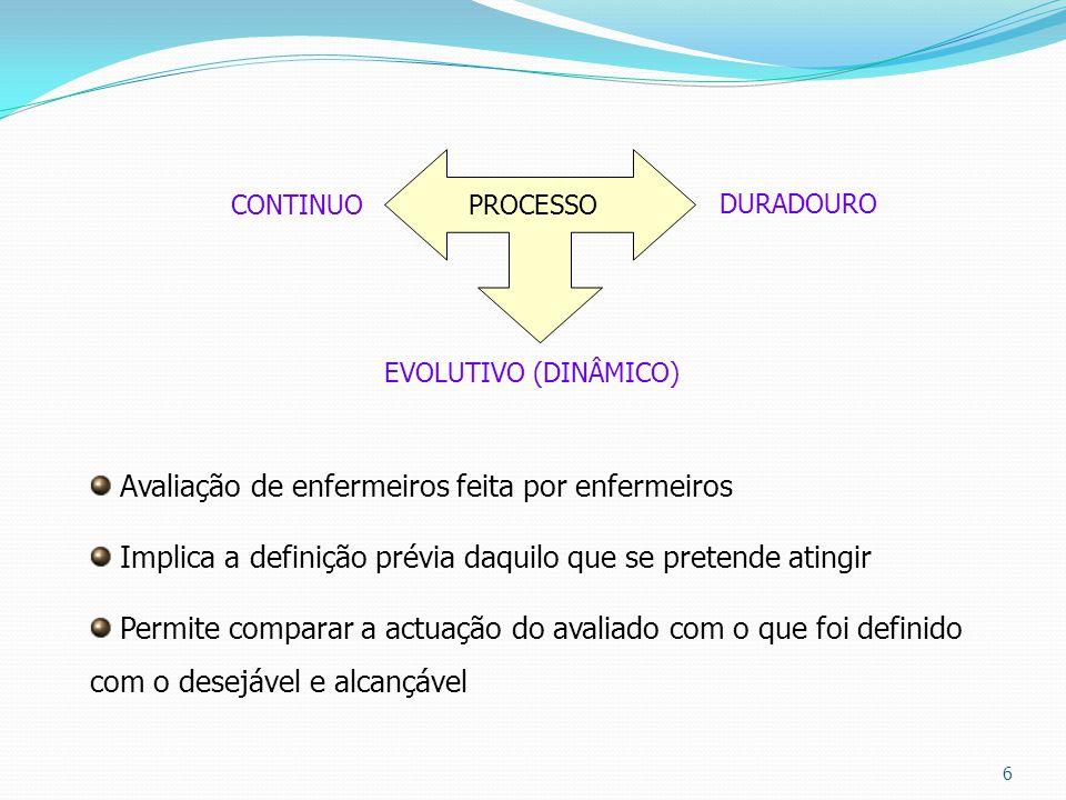 6 PROCESSO CONTINUO DURADOURO EVOLUTIVO (DINÂMICO) Avaliação de enfermeiros feita por enfermeiros Implica a definição prévia daquilo que se pretende a