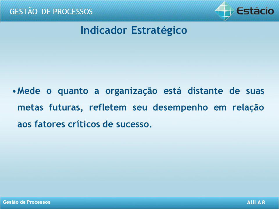 AULA 8 GESTÃO DE PROCESSOS Gestão de Processos AULA 8 Indicador Estratégico Mede o quanto a organização está distante de suas metas futuras, refletem