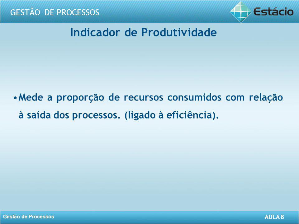 AULA 8 GESTÃO DE PROCESSOS Gestão de Processos AULA 8 Indicador de Produtividade Mede a proporção de recursos consumidos com relação à saída dos proce