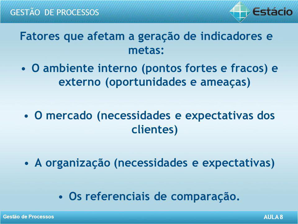 AULA 8 GESTÃO DE PROCESSOS Gestão de Processos AULA 8 Fatores que afetam a geração de indicadores e metas: O ambiente interno (pontos fortes e fracos)