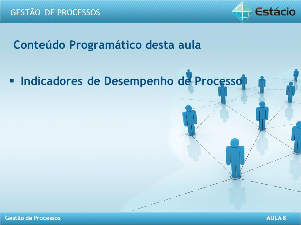 AULA 8 GESTÃO DE PROCESSOS Gestão de Processos AULA 8 Indicador da Capacidade Mede a capacidade de resposta de um processo, por meio da relação entre as saídas produzidas por unidade de tempo.