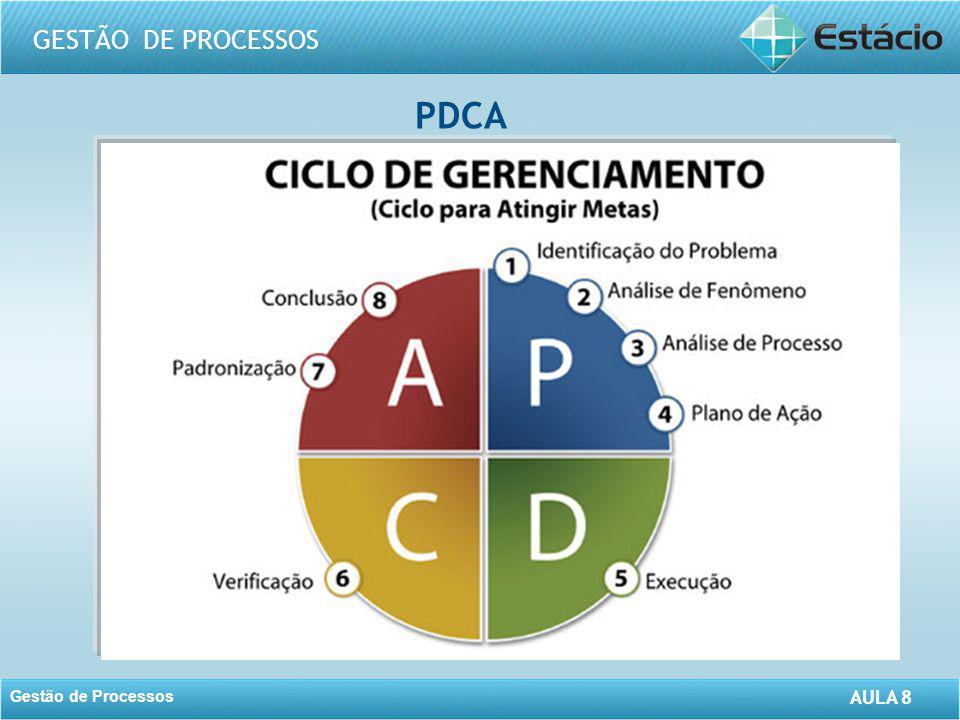 AULA 8 GESTÃO DE PROCESSOS Gestão de Processos AULA 8 PDCA