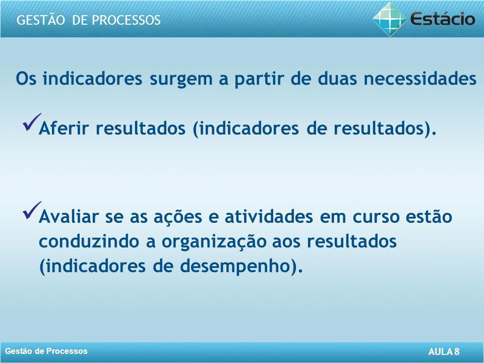 AULA 8 GESTÃO DE PROCESSOS Gestão de Processos AULA 8 Os indicadores surgem a partir de duas necessidades Aferir resultados (indicadores de resultados