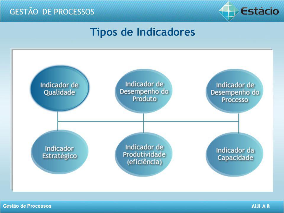 AULA 8 GESTÃO DE PROCESSOS Gestão de Processos AULA 8 Formulação do sistema de medição Integrar os indicadores da organização Atentar para confiabilidade dos dados.
