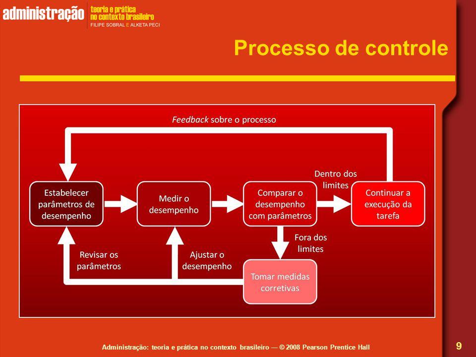 Administração: teoria e prática no contexto brasileiro — © 2008 Pearson Prentice Hall Estratégias de controle comportamental 20