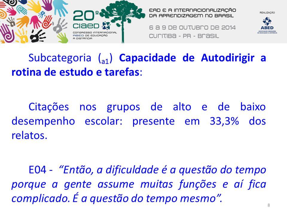Subcategoria ( a1 ) Capacidade de Autodirigir a rotina de estudo e tarefas: Citações nos grupos de alto e de baixo desempenho escolar: presente em 33,3% dos relatos.