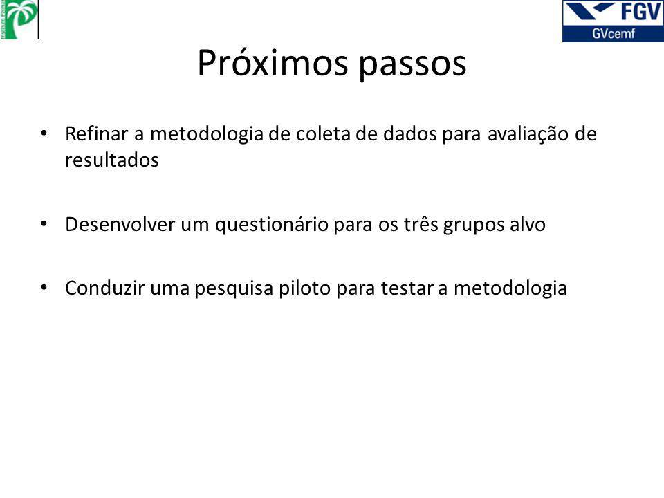 Próximos passos Refinar a metodologia de coleta de dados para avaliação de resultados Desenvolver um questionário para os três grupos alvo Conduzir uma pesquisa piloto para testar a metodologia