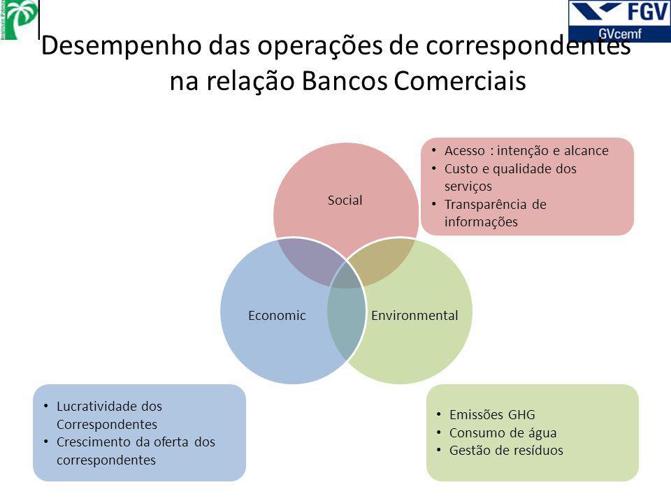Desempenho das operações de correspondentes na relação Bancos Comerciais Social EnvironmentalEconomic Acesso : intenção e alcance Custo e qualidade do