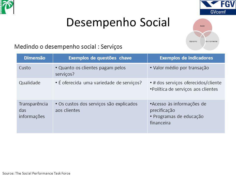 Desempenho Social Social EnvironmentalEconomic Medindo o desempenho social : Serviços DimensãoExemplos de questões chaveExemplos de indicadores Custo Quanto os clientes pagam pelos serviços.