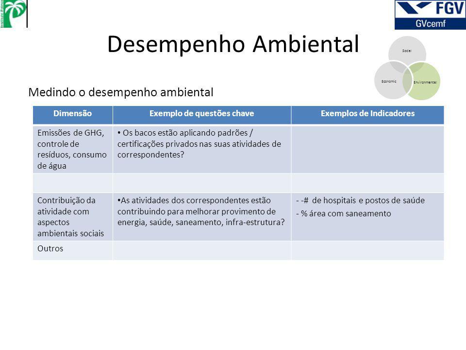 Desempenho Ambiental Social EnvironmentalEconomic Medindo o desempenho ambiental DimensãoExemplo de questões chaveExemplos de Indicadores Emissões de