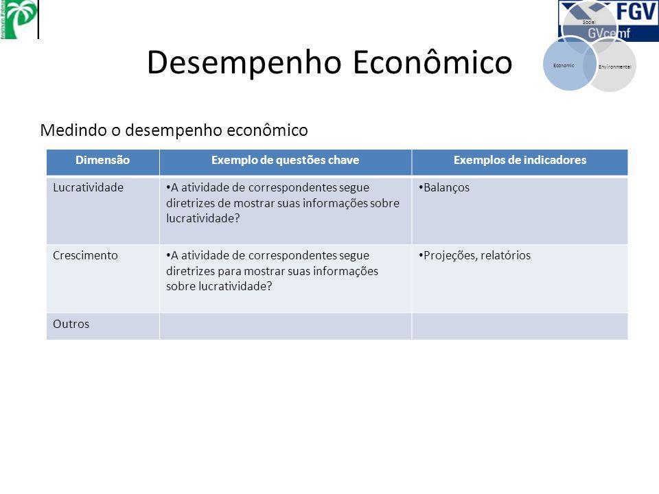 Desempenho Econômico Social EnvironmentalEconomic Medindo o desempenho econômico DimensãoExemplo de questões chaveExemplos de indicadores Lucratividade A atividade de correspondentes segue diretrizes de mostrar suas informações sobre lucratividade.