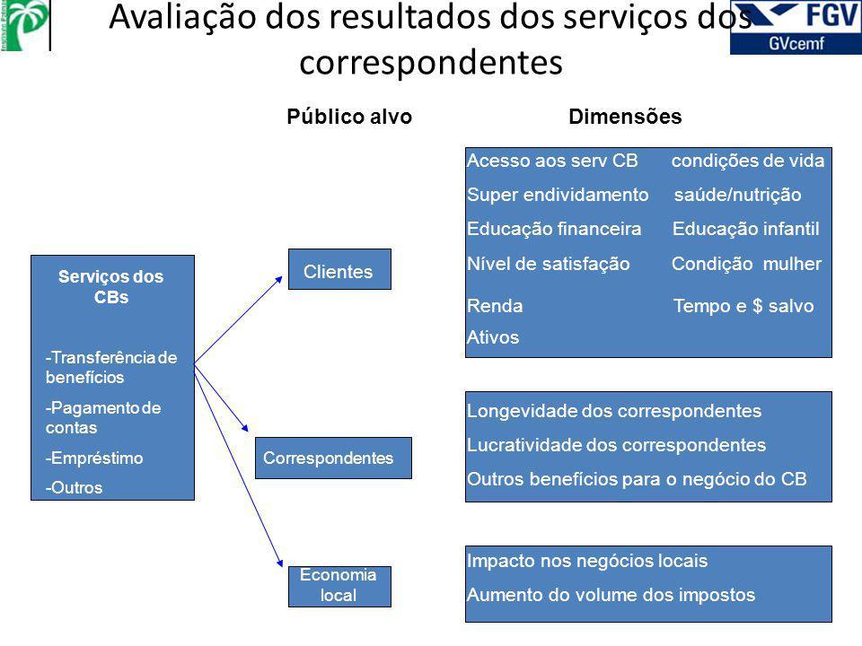 Avaliação dos resultados dos serviços dos correspondentes Serviços dos CBs -Transferência de benefícios -Pagamento de contas -Empréstimo -Outros Clien