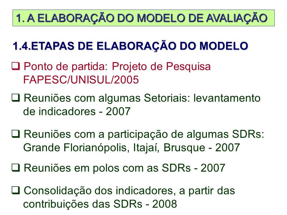 1.4.ETAPAS DE ELABORAÇÃO DO MODELO  Ponto de partida: Projeto de Pesquisa FAPESC/UNISUL/2005  Reuniões com algumas Setoriais: levantamento de indicadores - 2007  Reuniões com a participação de algumas SDRs: Grande Florianópolis, Itajaí, Brusque - 2007  Reuniões em polos com as SDRs - 2007  Consolidação dos indicadores, a partir das contribuições das SDRs - 2008