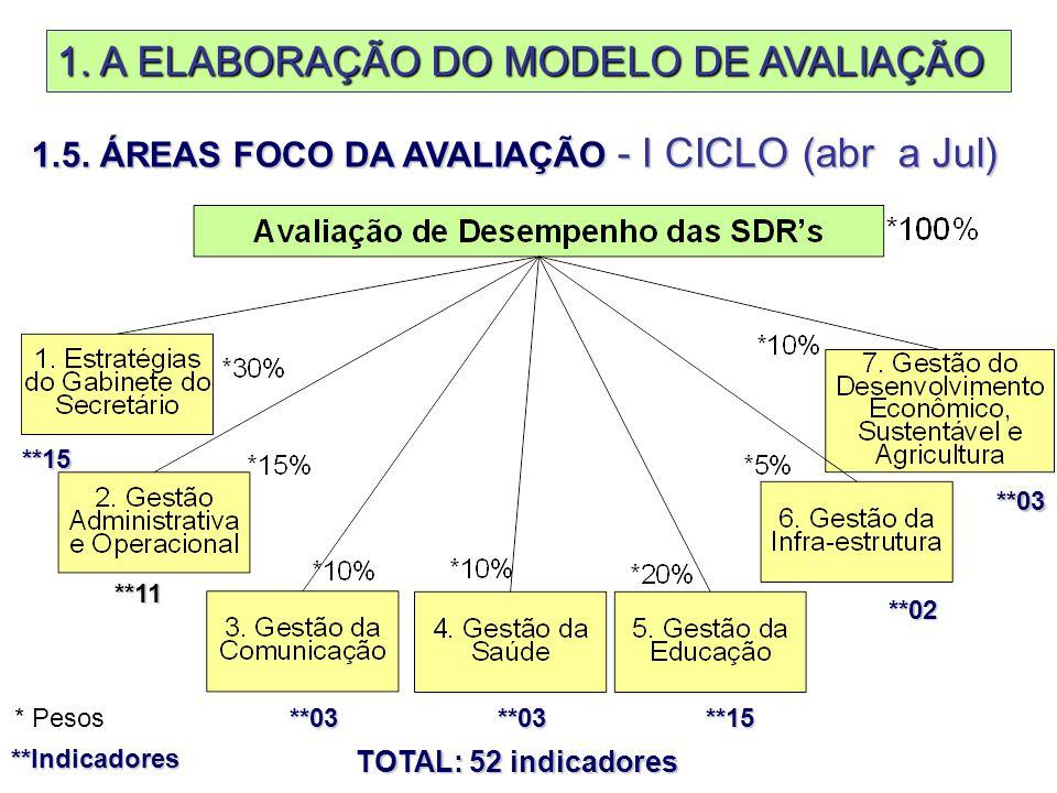 1. A ELABORAÇÃO DO MODELO DE AVALIAÇÃO 1.5.