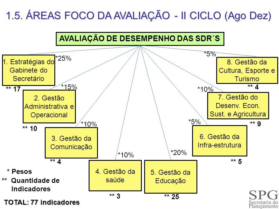 1.5. ÁREAS FOCO DA AVALIAÇÃO - II CICLO (Ago Dez) TOTAL: 77 indicadores AVALIAÇÃO DE DESEMPENHO DAS SDR´S 1. Estratégias do Gabinete do Secretário 2.