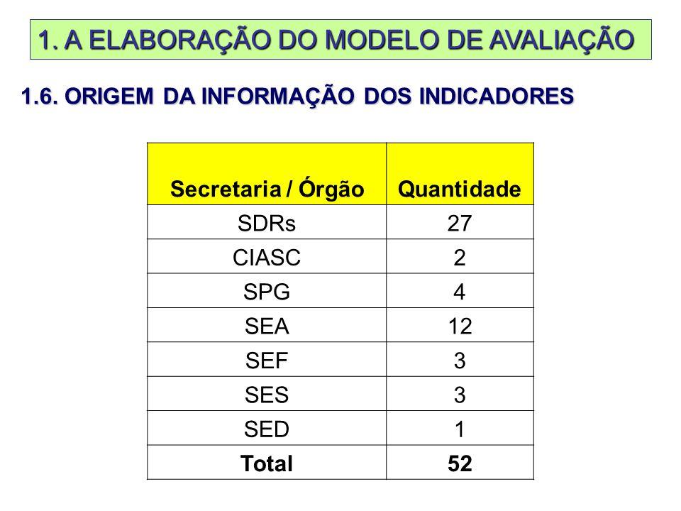 1. A ELABORAÇÃO DO MODELO DE AVALIAÇÃO 1.6.