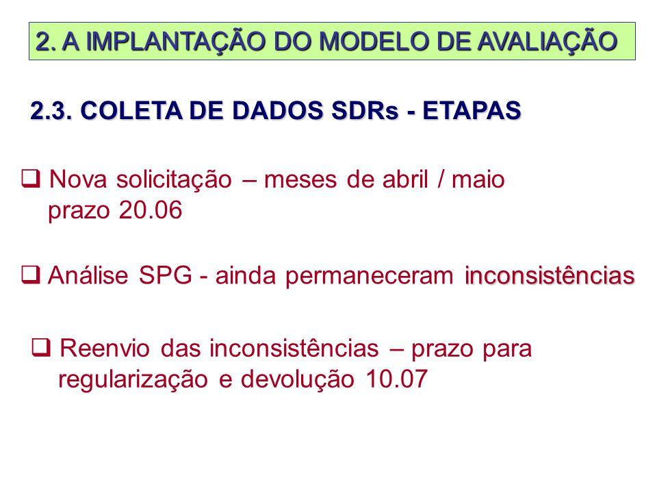 2. A IMPLANTAÇÃO DO MODELO DE AVALIAÇÃO  Nova solicitação – meses de abril / maio prazo 20.06 inconsistências  Análise SPG - ainda permaneceram inco
