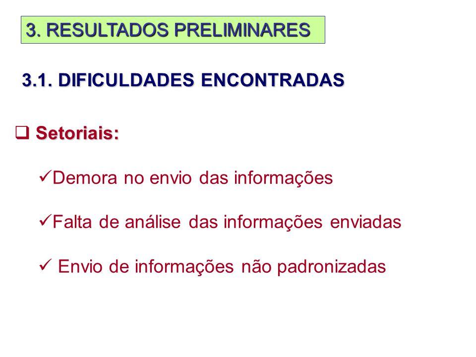 3. RESULTADOS PRELIMINARES Setoriais:  Setoriais: Demora no envio das informações Falta de análise das informações enviadas Envio de informações não
