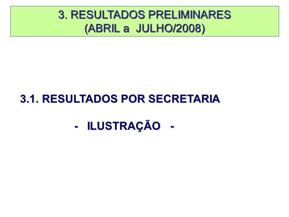 3. RESULTADOS PRELIMINARES (ABRIL a JULHO/2008) 3.1. RESULTADOS POR SECRETARIA - ILUSTRAÇÃO -