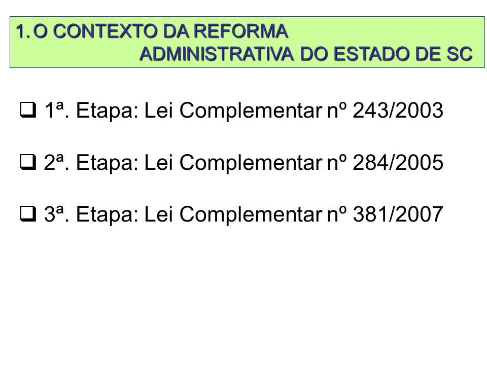 HISTÓRICO  1ª. Etapa: Lei Complementar nº 243/2003  2ª.