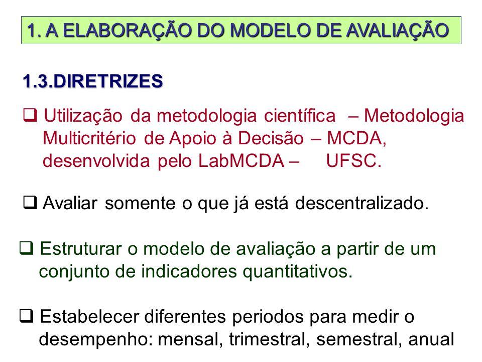 1. A ELABORAÇÃO DO MODELO DE AVALIAÇÃO 1.3.DIRETRIZES  Utilização da metodologia científica – Metodologia Multicritério de Apoio à Decisão – MCDA, de