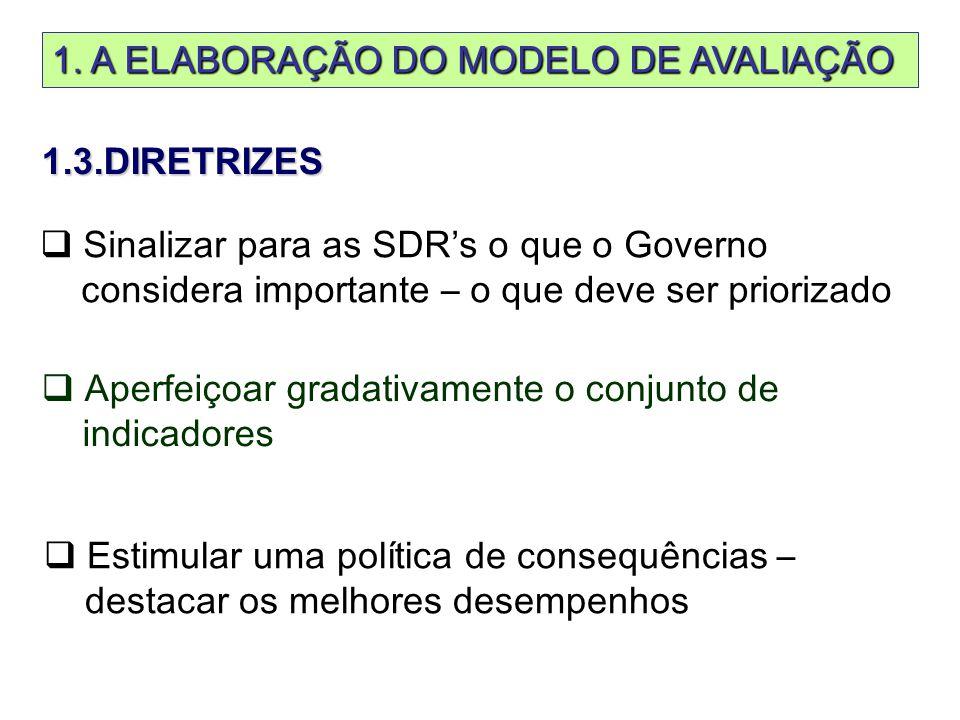  Aperfeiçoar gradativamente o conjunto de indicadores  Sinalizar para as SDR's o que o Governo considera importante – o que deve ser priorizado  Estimular uma política de consequências – destacar os melhores desempenhos 1.