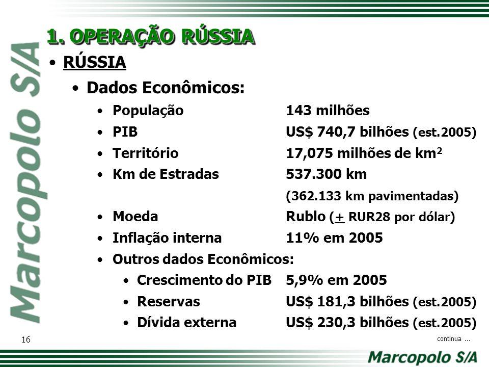 RÚSSIA Dados Econômicos: População143 milhões PIBUS$ 740,7 bilhões (est.2005) Território17,075 milhões de km 2 Km de Estradas537.300 km (362.133 km pa