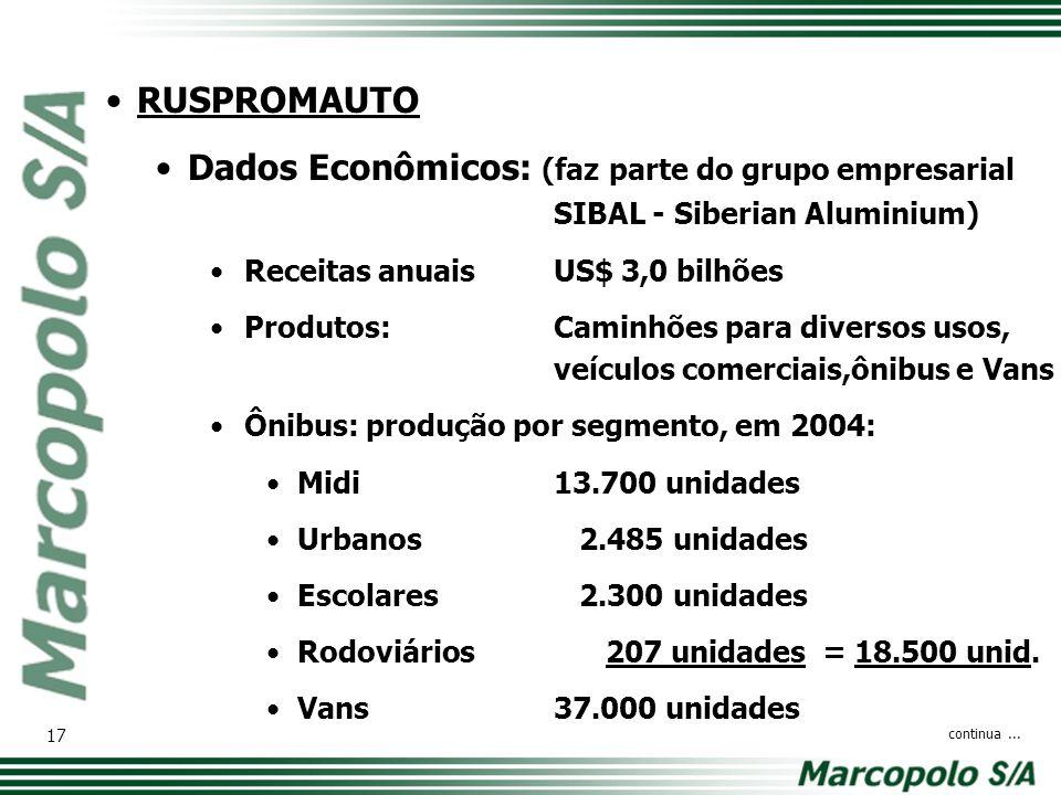 RUSPROMAUTO Dados Econômicos: (faz parte do grupo empresarial SIBAL - Siberian Aluminium) Receitas anuaisUS$ 3,0 bilhões Produtos:Caminhões para diver