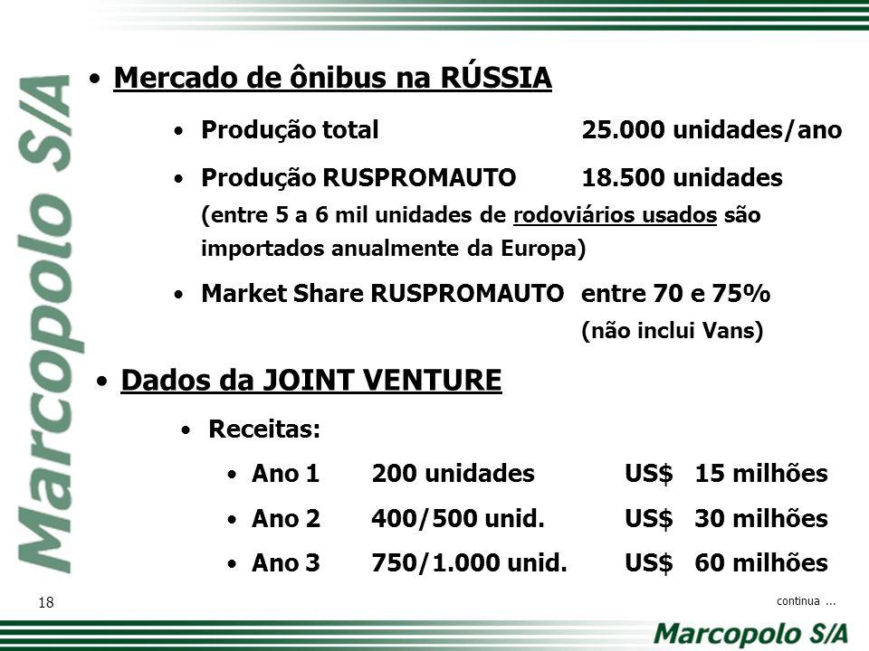 Mercado de ônibus na RÚSSIA Produção total25.000 unidades/ano Produção RUSPROMAUTO18.500 unidades (entre 5 a 6 mil unidades de rodoviários usados são