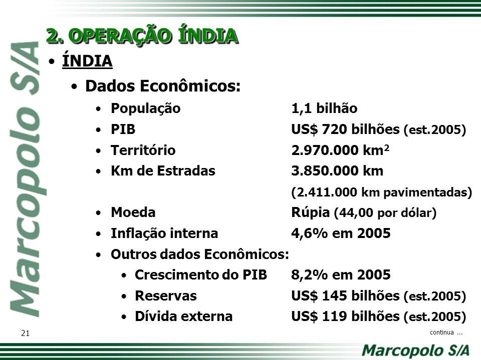 ÍNDIA Dados Econômicos: População1,1 bilhão PIBUS$ 720 bilhões (est.2005) Território2.970.000 km 2 Km de Estradas3.850.000 km (2.411.000 km pavimentad