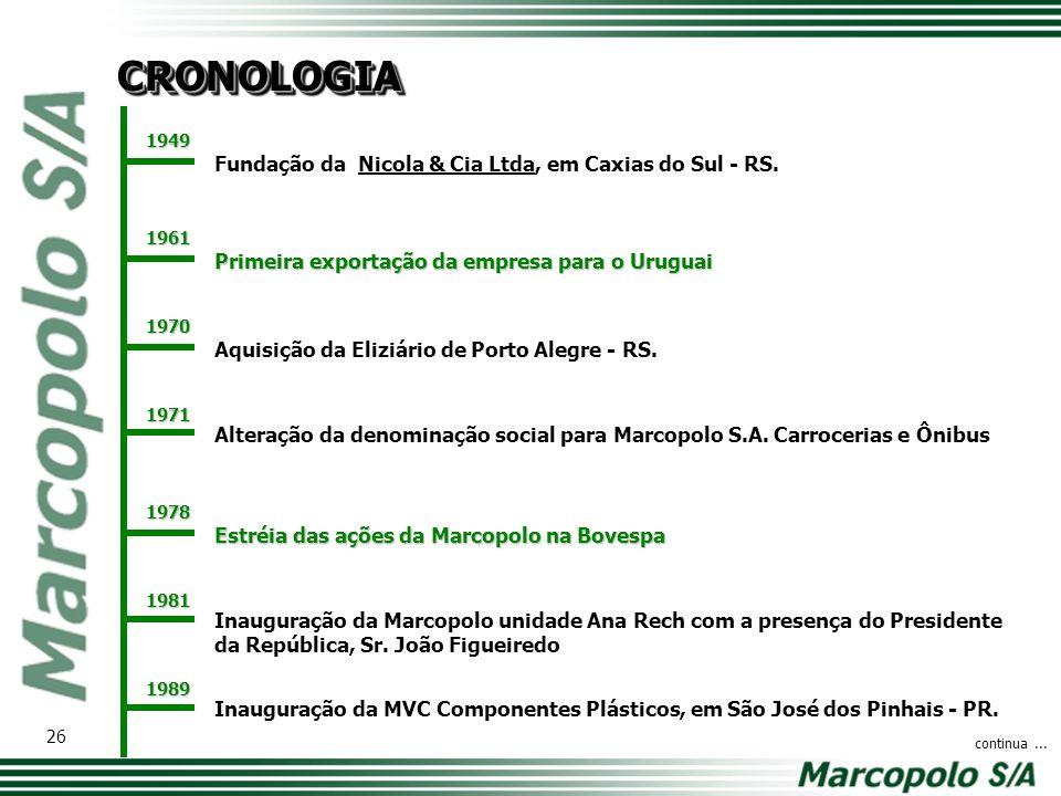 Fundação da Nicola & Cia Ltda, em Caxias do Sul - RS. Primeira exportação da empresa para o Uruguai Alteração da denominação social para Marcopolo S.A