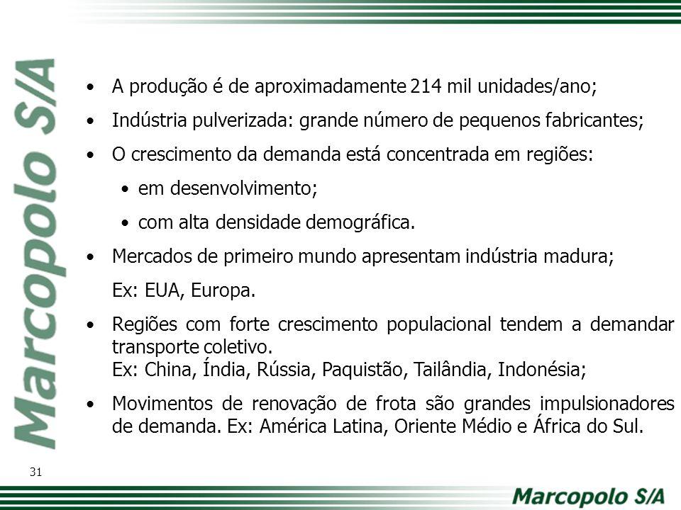 A produção é de aproximadamente 214 mil unidades/ano; Indústria pulverizada: grande número de pequenos fabricantes; O crescimento da demanda está conc