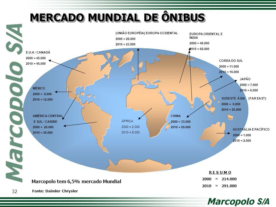 MERCADO MUNDIAL DE ÔNIBUS (UNIÃO EUROPÉIA) EUROPA OCIDENTAL 2000 = 26.000 2010 = 23.000 AUSTRÁLIA E PACÍFICO 2000 = 1.000 2010 = 2.000 E.U.A / CANADÁ