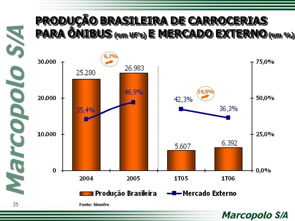14,0% PRODUÇÃO BRASILEIRA DE CARROCERIAS PARA ÔNIBUS (em UF's) E MERCADO EXTERNO (em %) Fonte: Simefre 35 6,7%