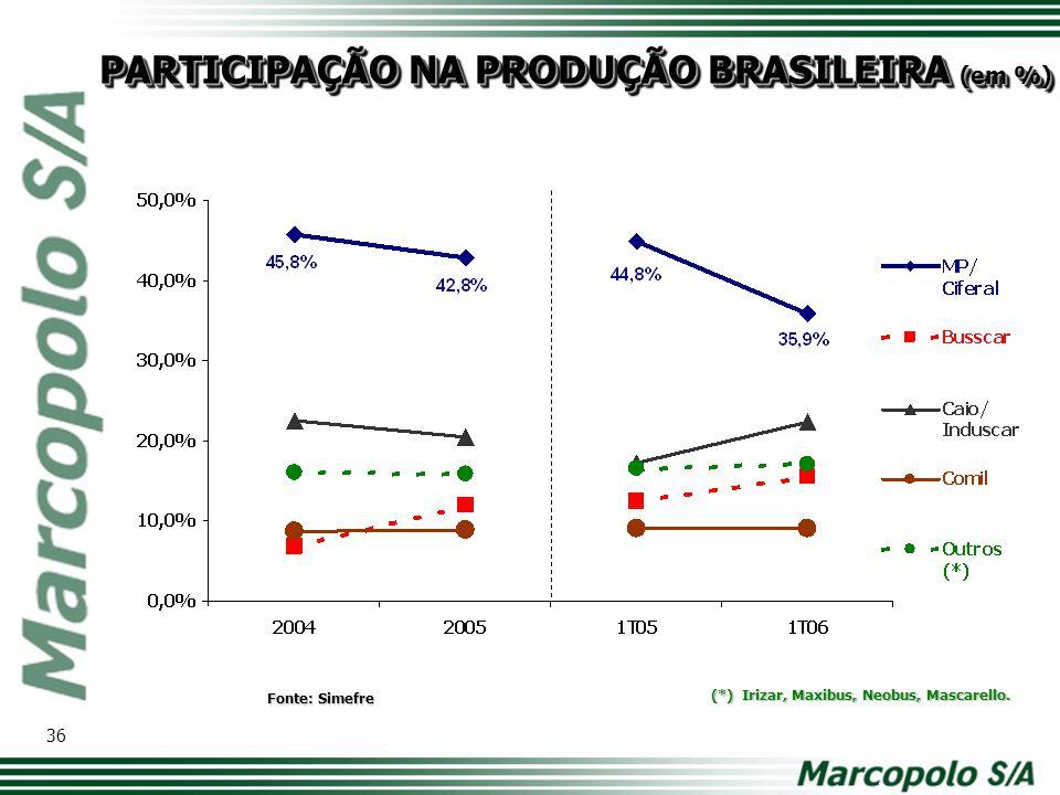 PARTICIPAÇÃO NA PRODUÇÃO BRASILEIRA (em %) Fonte: Simefre 36 (*) Irizar, Maxibus, Neobus, Mascarello.