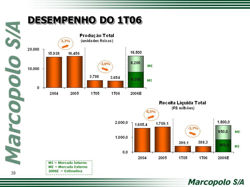 16.500 -3,8% -2,7% MI ME 1.800,0 MI ME MI = Mercado Interno ME = Mercado Externo 2006E = Estimativa 3,3% 6,5% DESEMPENHO DO 1T06 38
