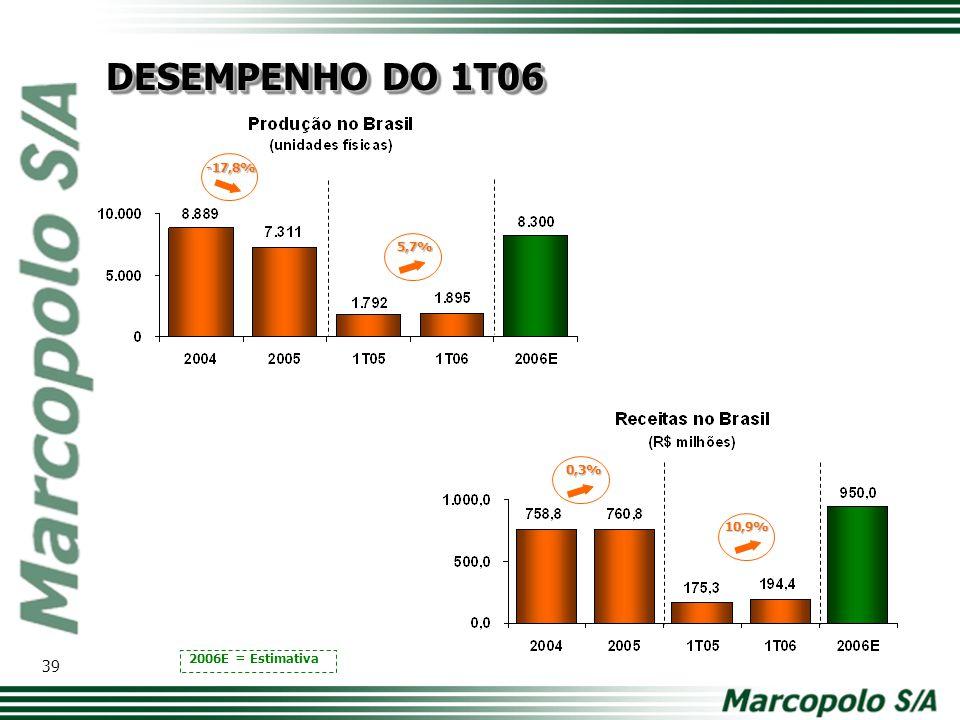 -17,8% 0,3% 5,7% 2006E = Estimativa 10,9% DESEMPENHO DO 1T06 39