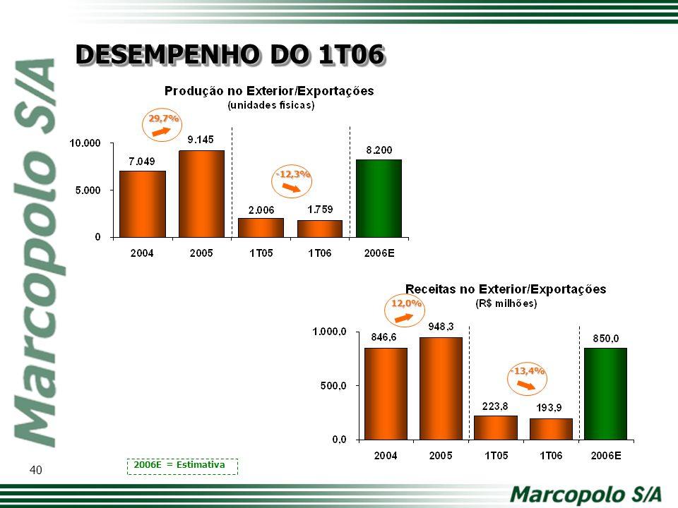 29,7% 12,0% -12,3% 2006E = Estimativa -13,4% DESEMPENHO DO 1T06 40