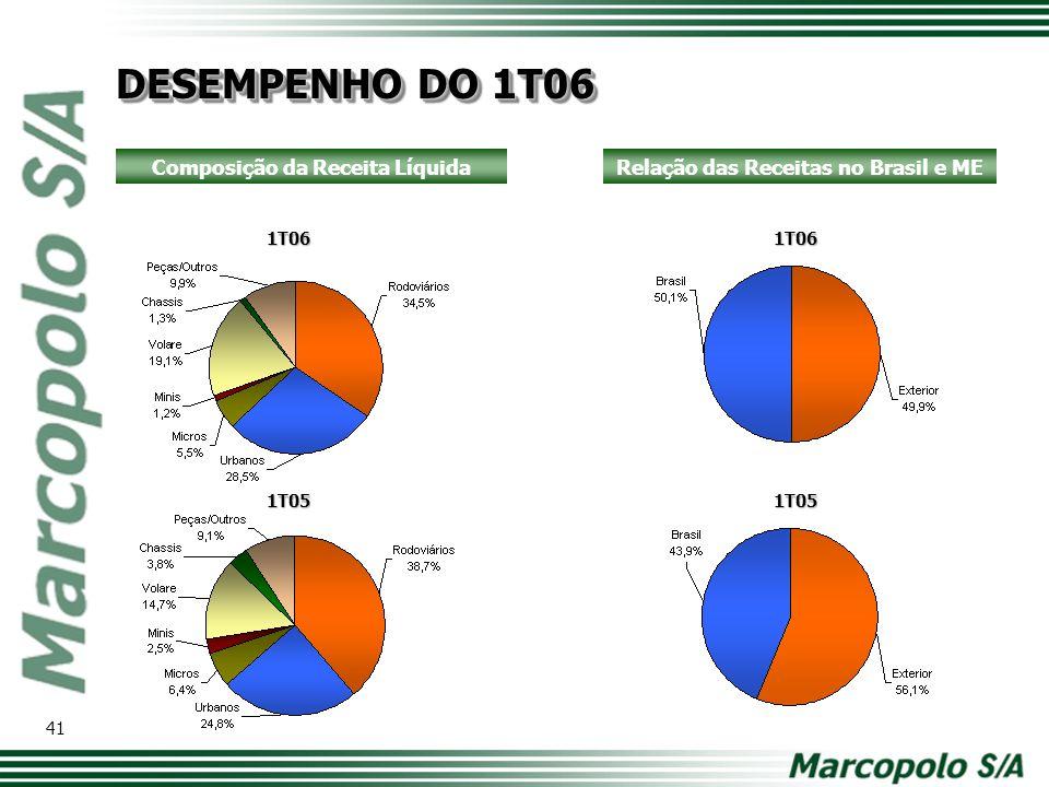 1T06 1T05 1T06 1T05 Composição da Receita LíquidaRelação das Receitas no Brasil e ME DESEMPENHO DO 1T06 41
