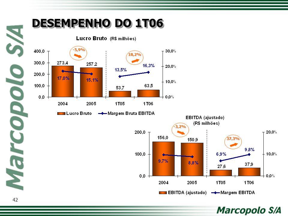-5,9% 18,2% 37,3% -3,2% DESEMPENHO DO 1T06 42