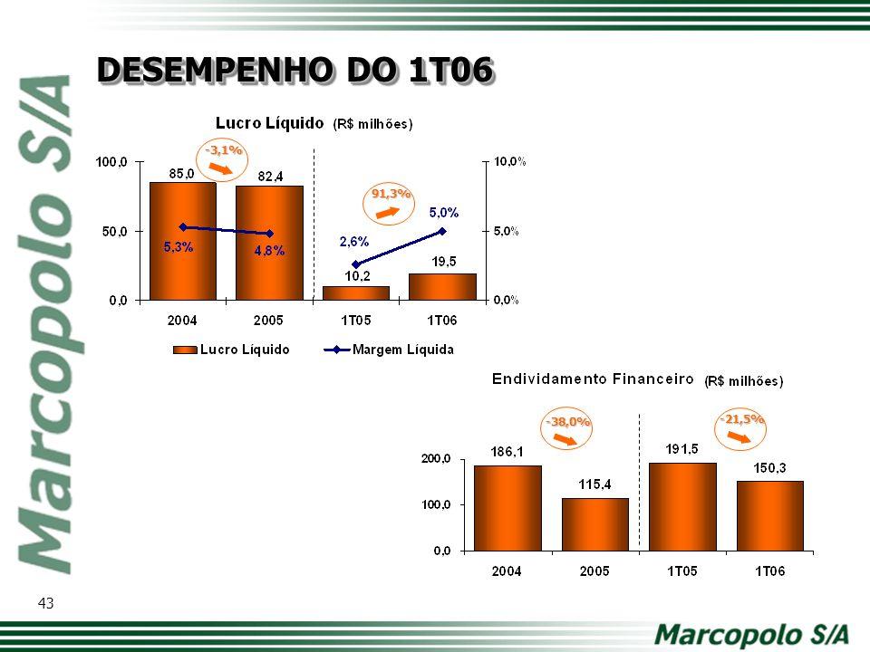 -3,1% -38,0% -21,5% 91,3% DESEMPENHO DO 1T06 43