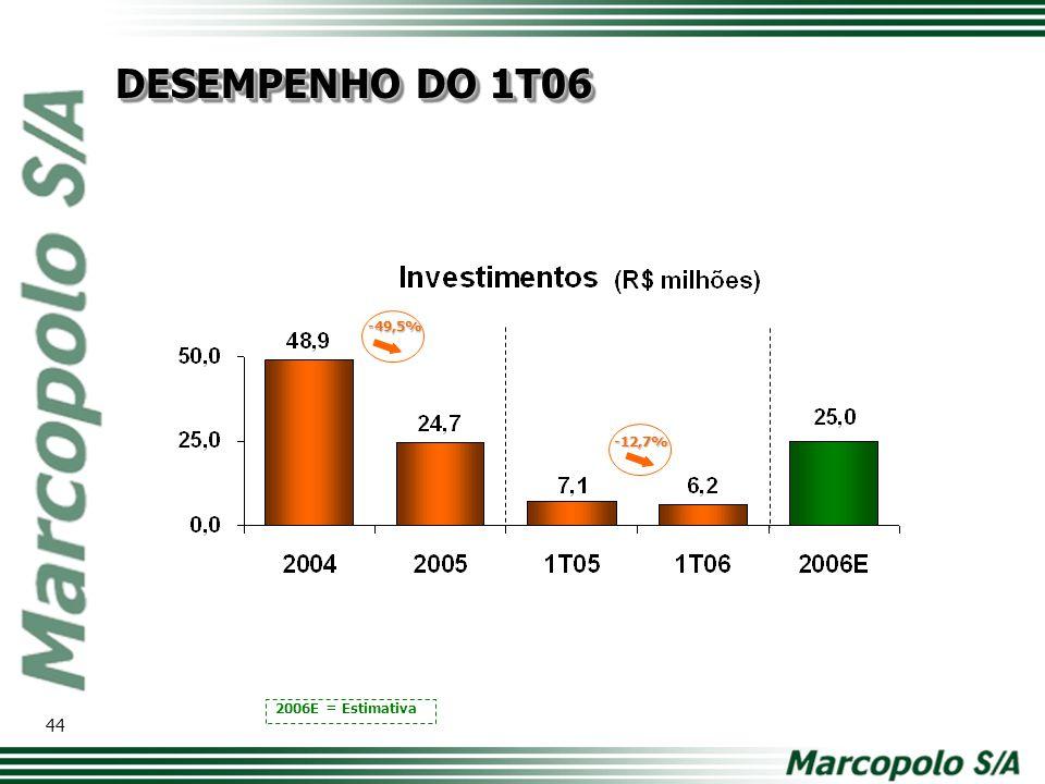 -49,5% 2006E = Estimativa -12,7% DESEMPENHO DO 1T06 44