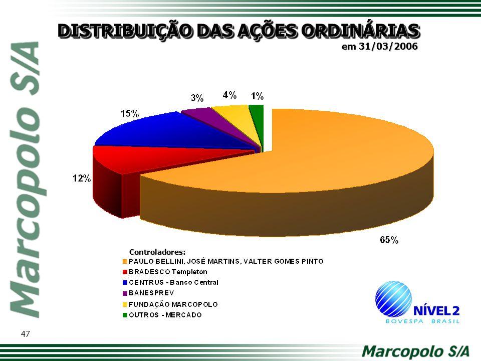 DISTRIBUIÇÃO DAS AÇÕES ORDINÁRIAS Controladores: 47 em 31/03/2006