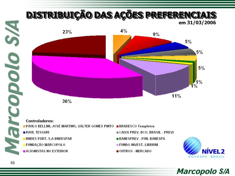 DISTRIBUIÇÃO DAS AÇÕES PREFERENCIAIS Controladores: 48 em 31/03/2006