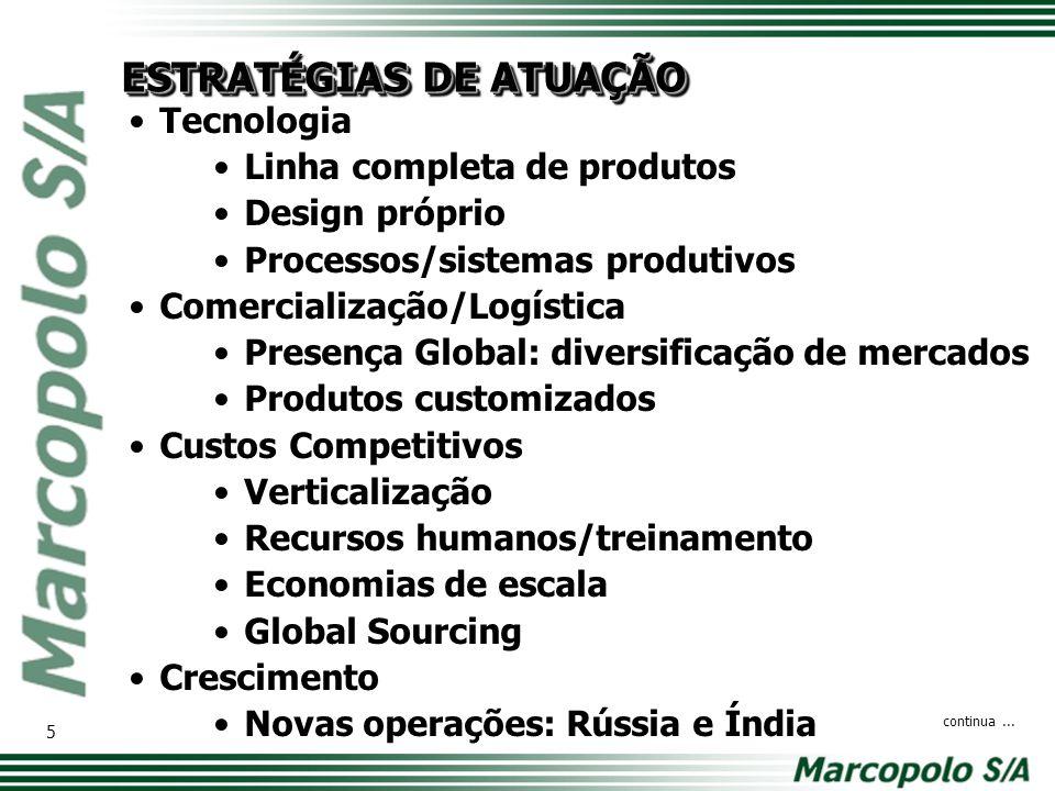 Tecnologia Linha completa de produtos Design próprio Processos/sistemas produtivos Comercialização/Logística Presença Global: diversificação de mercad