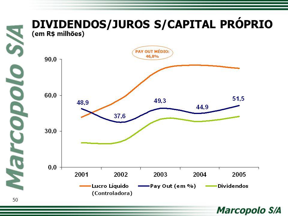DIVIDENDOS/JUROS S/CAPITAL PRÓPRIO (em R$ milhões) (Controladora) PAY OUT MÉDIO: 46,8% 50