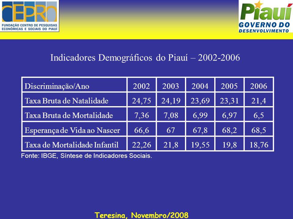 Teresina, Novembro/2008 Indicadores Demográficos do Piauí – 2002-2006 Fonte: IBGE, Síntese de Indicadores Sociais. Discriminação/Ano200220032004200520
