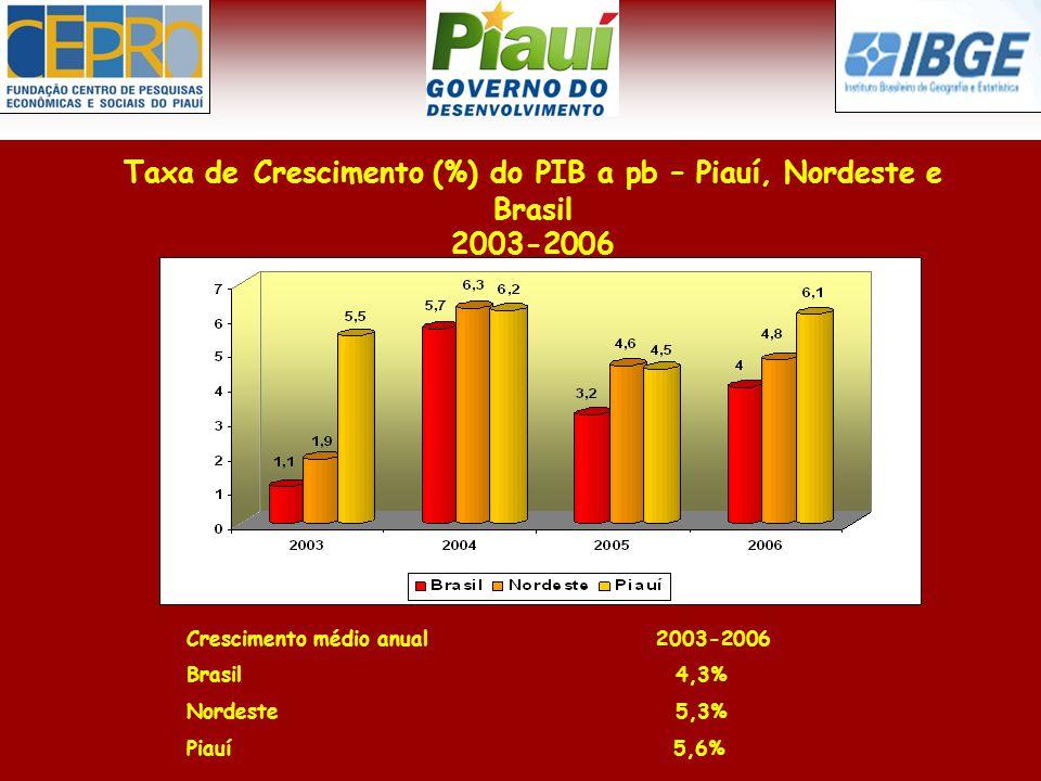 Taxa de Crescimento (%) do PIB a pb – Piauí, Nordeste e Brasil 2003-2006 Crescimento médio anual 2003-2006 Brasil 4,3% Nordeste 5,3% Piauí 5,6%