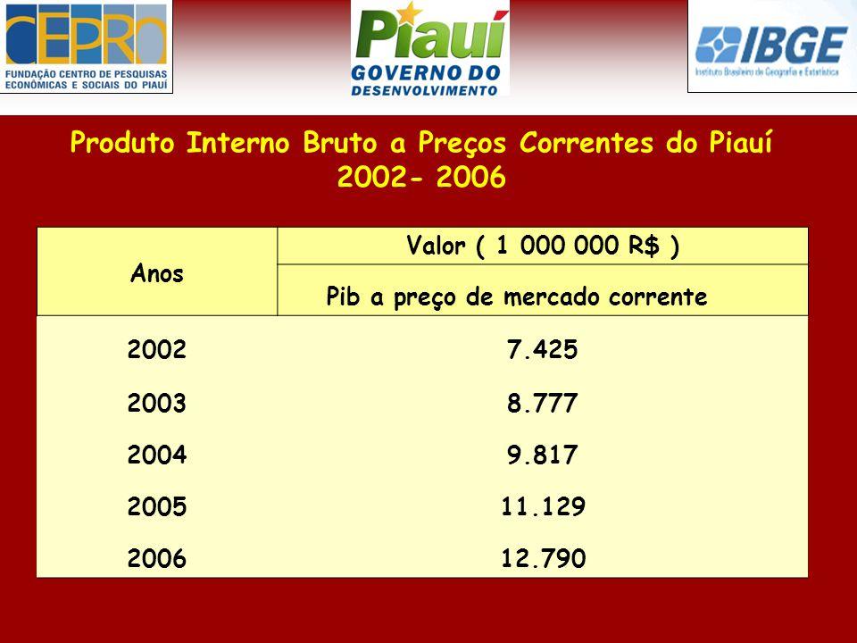 Produto Interno Bruto a Preços Correntes do Piauí 2002- 2006 Anos Valor ( 1 000 000 R$ ) Pib a preço de mercado corrente 20027.425 20038.777 20049.817 200511.129 200612.790